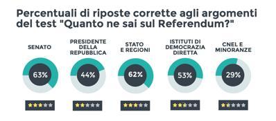 Referendum, gli utenti di Fbnon conoscono il quesito