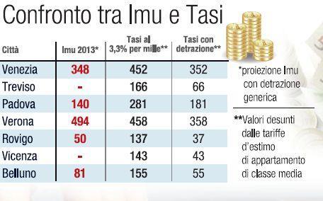 Il confronto tra imu e tasi corriere veneto for Differenza tra imu e tasi