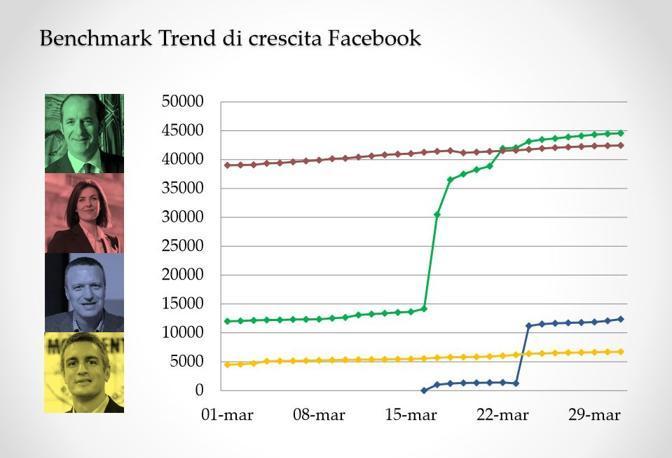 L'andamento della crescita su Fb
