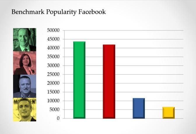 La polarità su Facebook dei 4 candidati