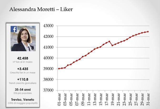 Alessandra Moretti (Pd)